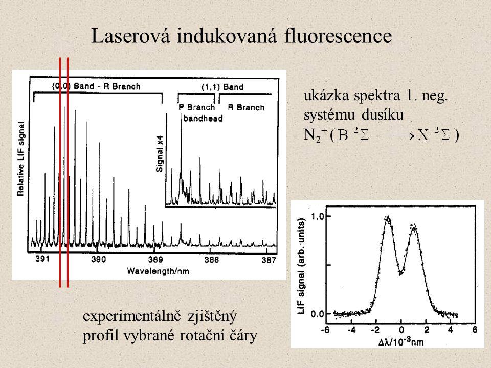Laserová indukovaná fluorescence ukázka spektra 1. neg. systému dusíku N 2 + ( ) experimentálně zjištěný profil vybrané rotační čáry
