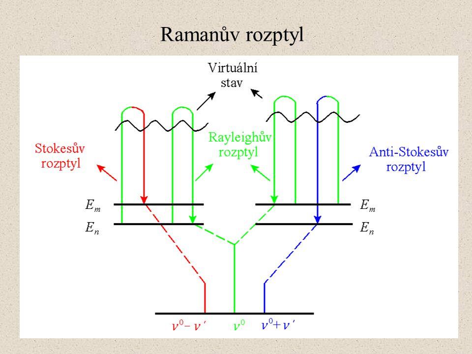 Ramanův rozptyl