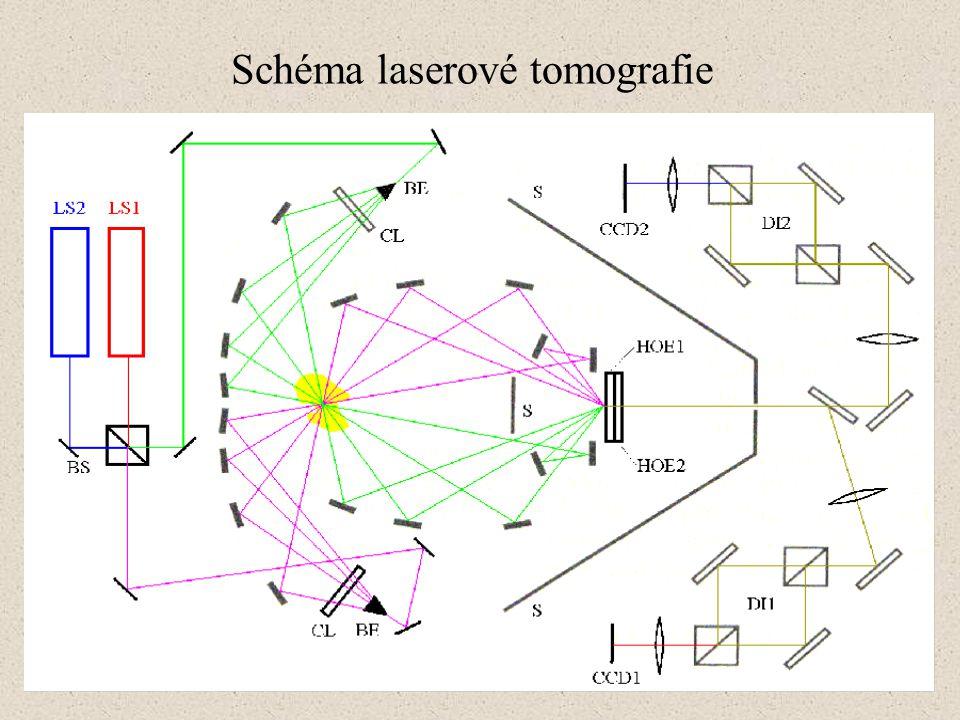 Schéma laserové tomografie