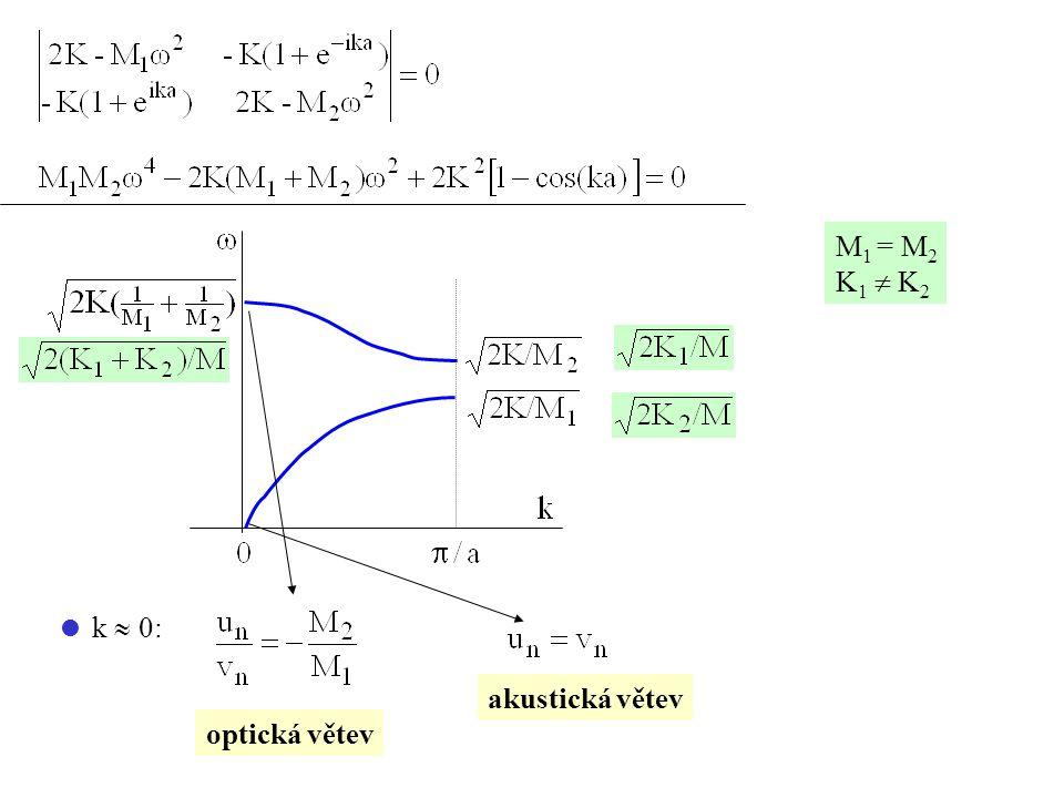 M 1 = M 2 K 1  K 2  k  0: optická větev akustická větev