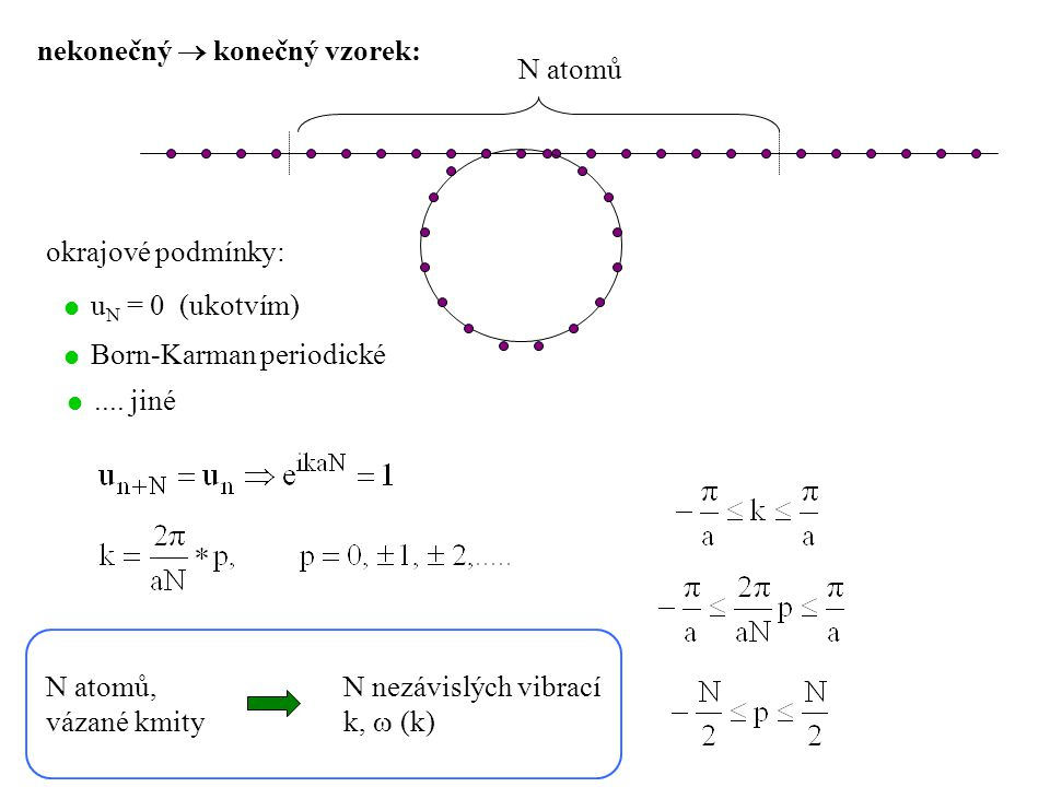 nekonečný  konečný vzorek: N atomů okrajové podmínky:  u N = 0 (ukotvím)  Born-Karman periodické N atomů, vázané kmity N nezávislých vibrací k,  (