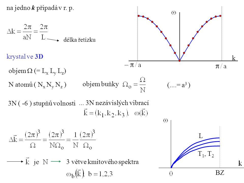 délka řetízku krystal ve 3D objem  (= L x L y L z ) N atomů ( N x N y N z ) objem buňky (....= a 3 ) 3N ( -6 ) stupňů volnosti k na jedno k připadá v