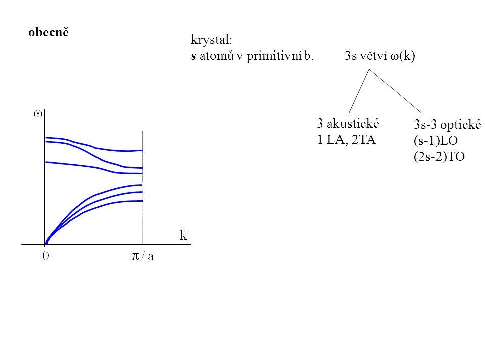 krystal: s atomů v primitivní b. 3s větví  (k) 3 akustické 1 LA, 2TA 3s-3 optické (s-1)LO (2s-2)TO obecně