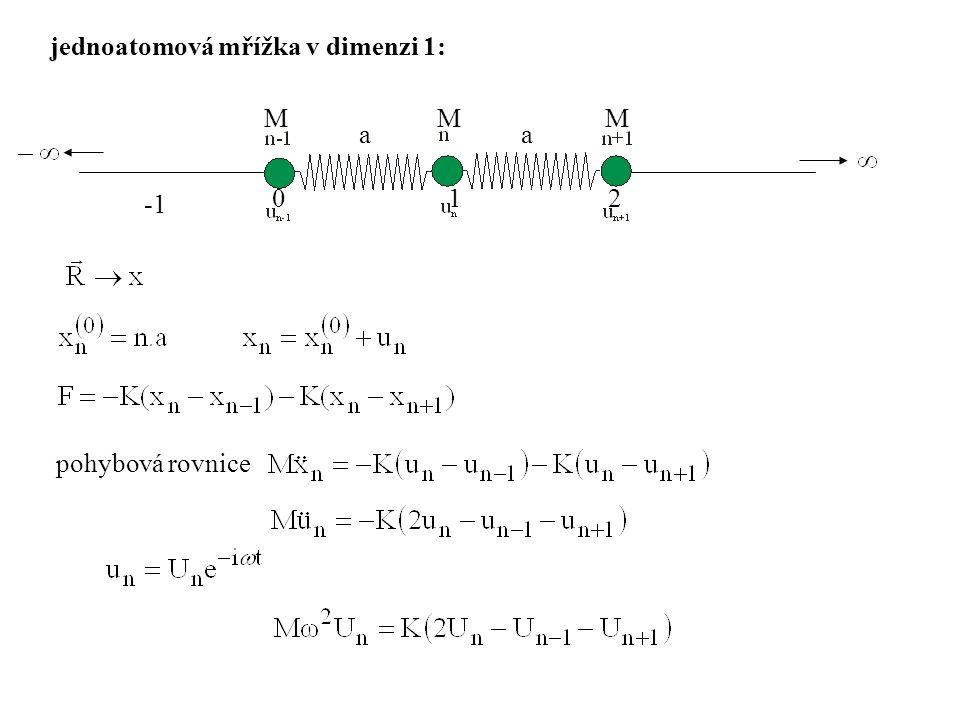 fonony jako kvazičástice: oscilátor základní stav excitované stavy stav PL....