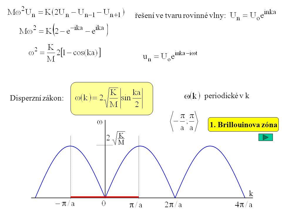 Disperzní zákon: řešení ve tvaru rovinné vlny: periodické v k k 1. Brillouinova zóna