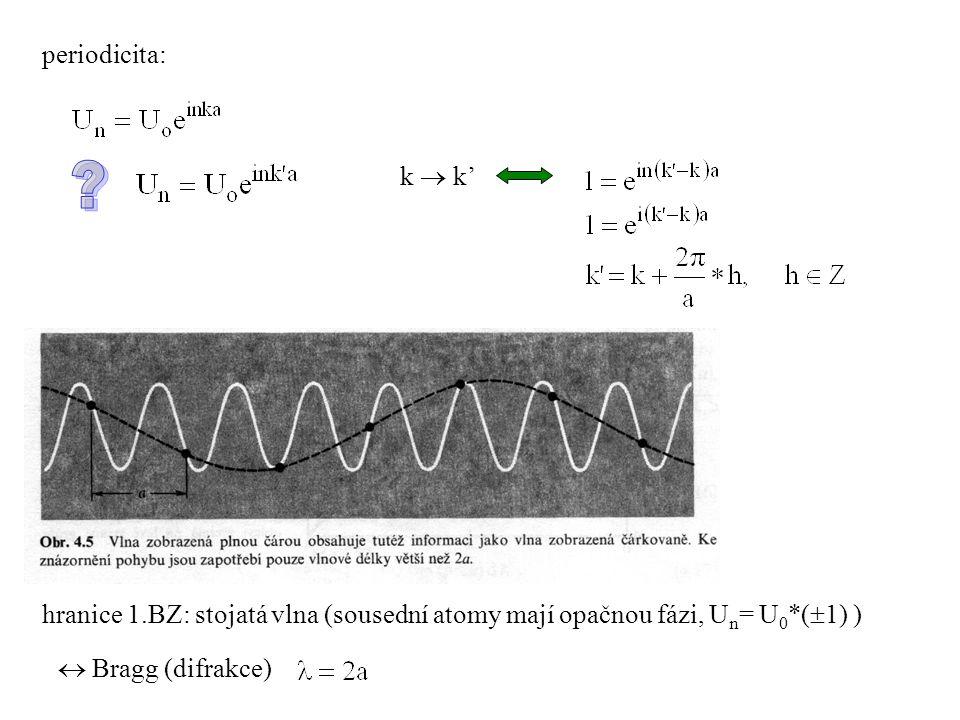 periodicita: k  k' hranice 1.BZ: stojatá vlna (sousední atomy mají opačnou fázi, U n = U 0 *(  1) )  Bragg (difrakce)
