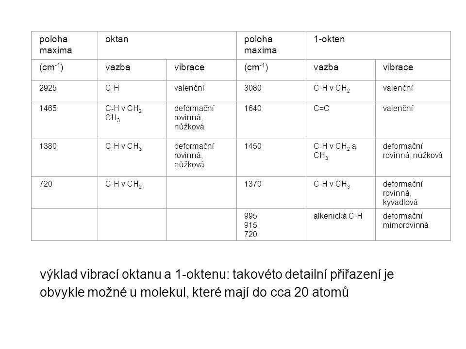 poloha maxima oktanpoloha maxima 1-okten (cm -1 )vazbavibrace(cm -1 )vazbavibrace 2925C-Hvalenční3080C-H v CH 2 valenční 1465C-H v CH 2, CH 3 deformač