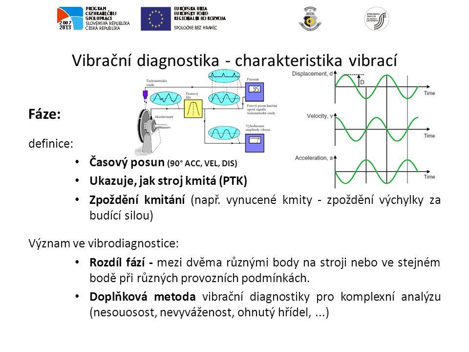 Vibrační diagnostika - charakteristika vibrací Fáze: definice: Časový posun (90° ACC, VEL, DIS) Ukazuje, jak stroj kmitá (PTK) Zpoždění kmitání (např.