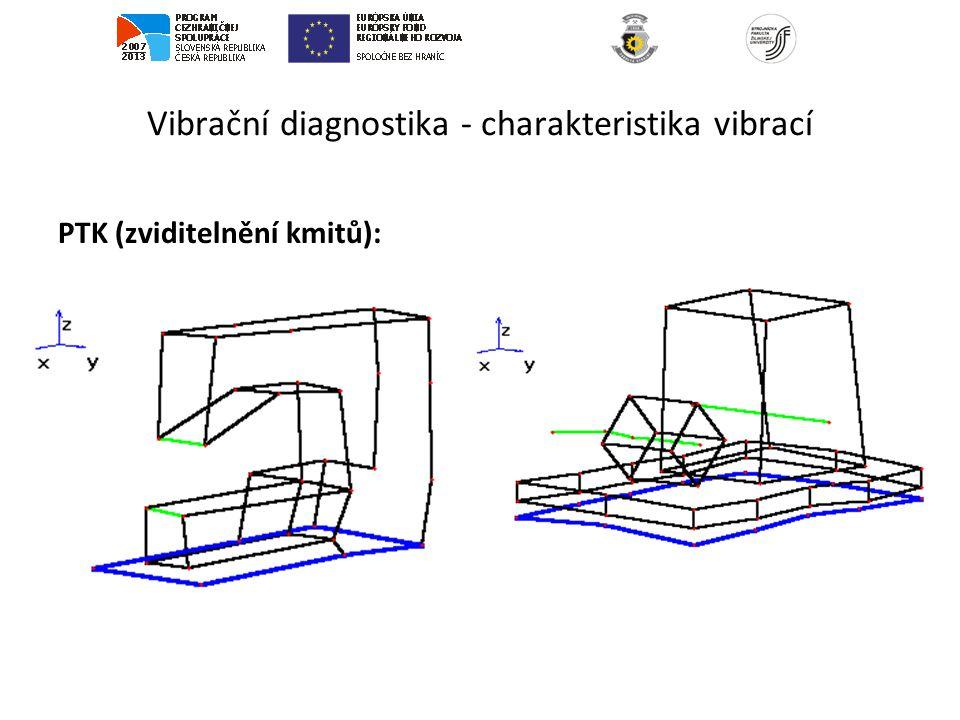 Vibrační diagnostika - charakteristika vibrací PTK (zviditelnění kmitů):