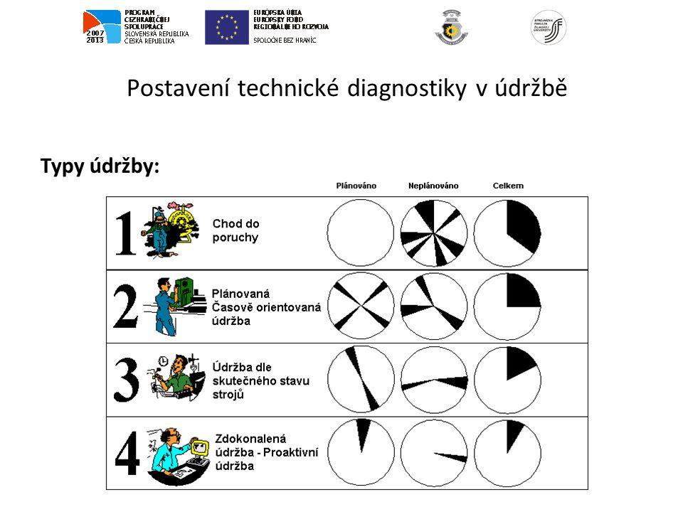 Postavení technické diagnostiky v údržbě Vývoj údržby: I.