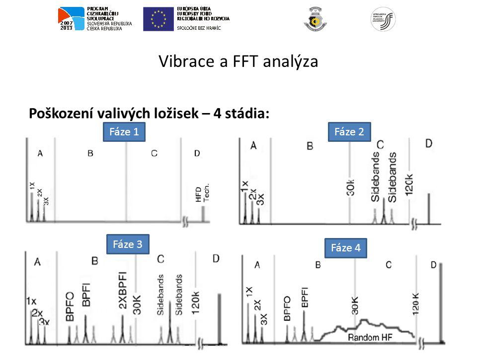 Vibrace a FFT analýza Poškození valivých ložisek – 4 stádia: Fáze 1Fáze 2 Fáze 3 Fáze 4