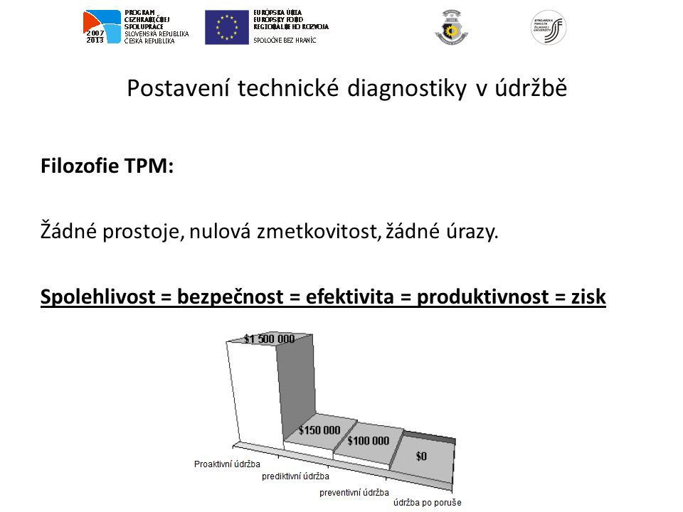 Postavení technické diagnostiky v údržbě Prediktivní (proaktivní) údržba: Využívá moderních nástrojů technické diagnostiky (vibrodiagnostika, termodiagnostika, tribologie,...) ke zjištění objektivního technického stavu strojního zařízení.