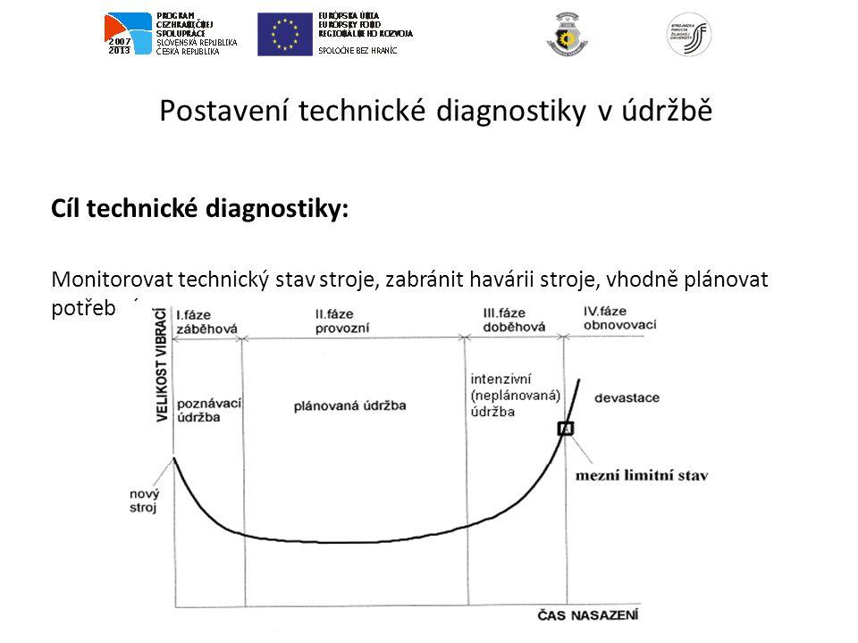 Postavení technické diagnostiky v údržbě Cíl technické diagnostiky: Monitorovat technický stav stroje, zabránit havárii stroje, vhodně plánovat potřeb