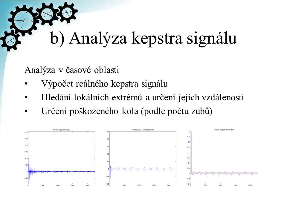 b) Analýza kepstra signálu Analýza v časové oblasti Výpočet reálného kepstra signálu Hledání lokálních extrémů a určení jejich vzdálenosti Určení pošk