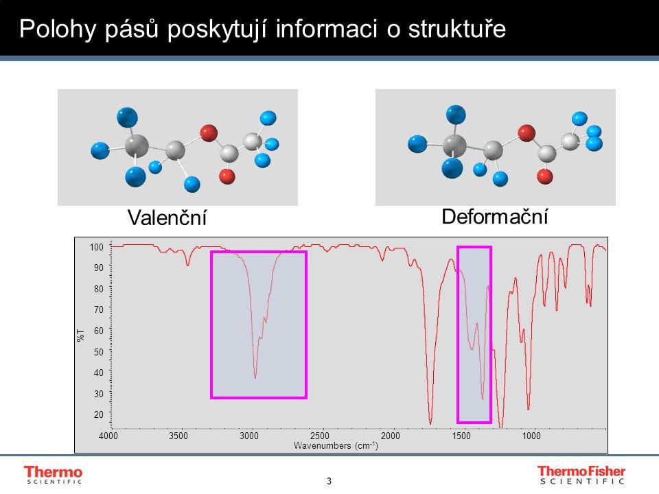 14 Příklad 2 – záměna citrátů Wavenumbers (cm -1 )  Kosmetická firma obdržela podezřelou surovinu, neshoda v pH vodného roztoku, jiné IČ spektrum než standard  Komerční knihovna ukázala mnohem vyšší shodu s citrátem vápenatým než s předpokládaným citrátem trisodným.