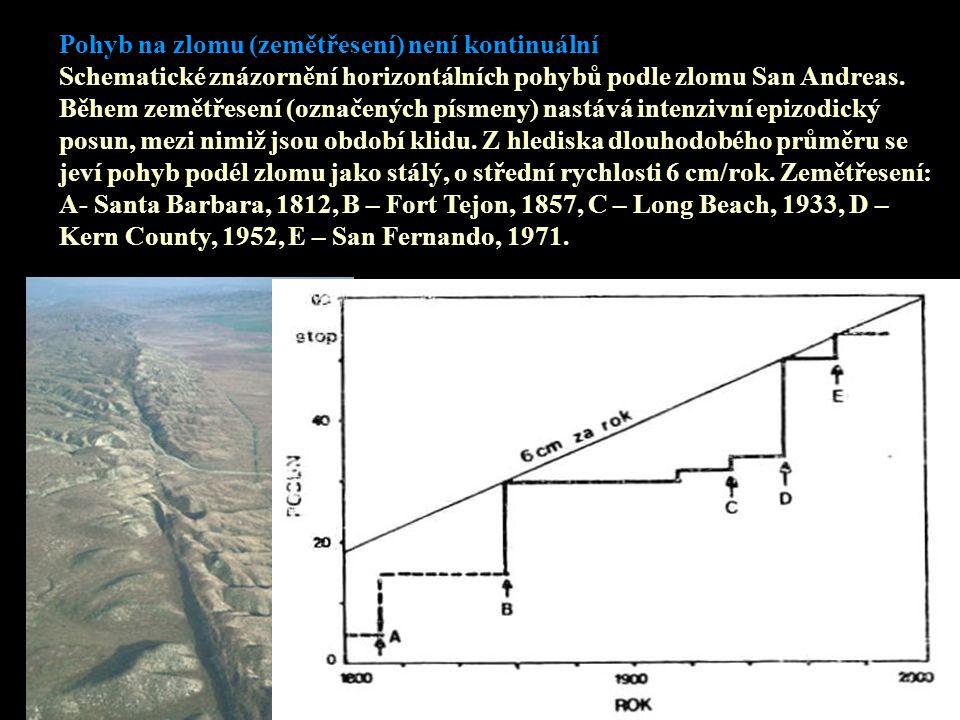 Metody sanace přírodních útvarů – Ing. David Ides – 2005 Pohyb na zlomu (zemětřesení) není kontinuální Schematické znázornění horizontálních pohybů po
