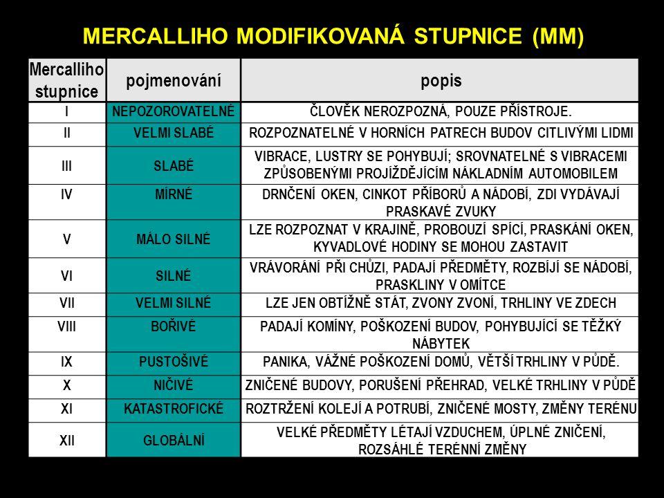 MERCALLIHO MODIFIKOVANÁ STUPNICE (MM)) Mercalliho stupnice pojmenovánípopis INEPOZOROVATELNÉČLOVĚK NEROZPOZNÁ, POUZE PŘÍSTROJE. IIVELMI SLABÉROZPOZNAT
