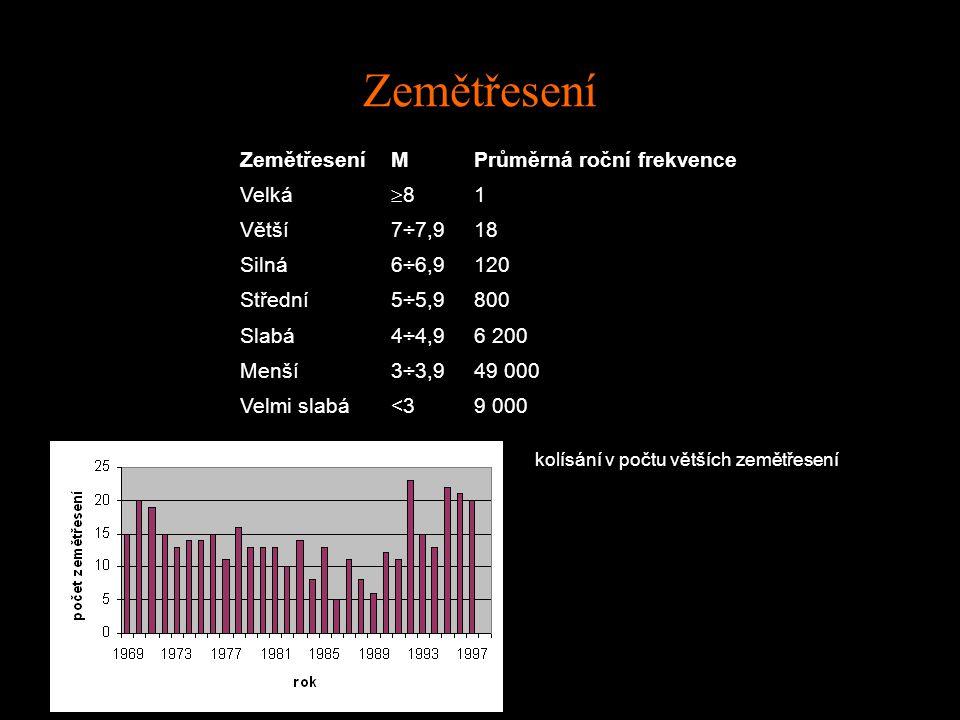 Zemětřesení MPrůměrná roční frekvence Velká 88 1 Větší7÷7,918 Silná6÷6,9120 Střední5÷5,9800 Slabá4÷4,96 200 Menší3÷3,949 000 Velmi slabá<3<39 000 kolísání v počtu větších zemětřesení