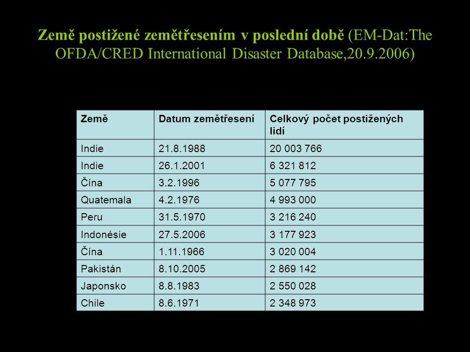 Země postižené zemětřesením v poslední době (EM-Dat:The OFDA/CRED International Disaster Database,20.9.2006) ZeměDatum zemětřeseníCelkový počet postižených lidí Indie21.8.198820 003 766 Indie26.1.20016 321 812 Čína3.2.19965 077 795 Quatemala4.2.19764 993 000 Peru31.5.19703 216 240 Indonésie27.5.20063 177 923 Čína1.11.19663 020 004 Pakistán8.10.20052 869 142 Japonsko8.8.19832 550 028 Chile8.6.19712 348 973
