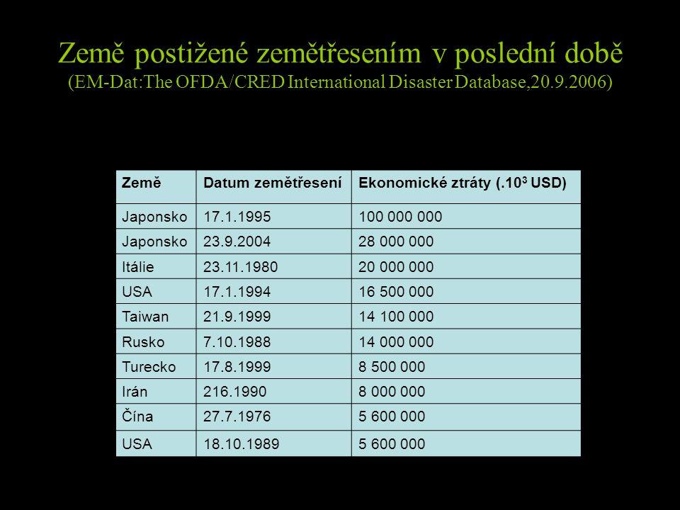 Země postižené zemětřesením v poslední době (EM-Dat:The OFDA/CRED International Disaster Database,20.9.2006) ZeměDatum zemětřeseníEkonomické ztráty (.10 3 USD) Japonsko17.1.1995100 000 000 Japonsko23.9.200428 000 000 Itálie23.11.198020 000 000 USA17.1.199416 500 000 Taiwan21.9.199914 100 000 Rusko7.10.198814 000 000 Turecko17.8.19998 500 000 Irán216.19908 000 000 Čína27.7.19765 600 000 USA18.10.19895 600 000