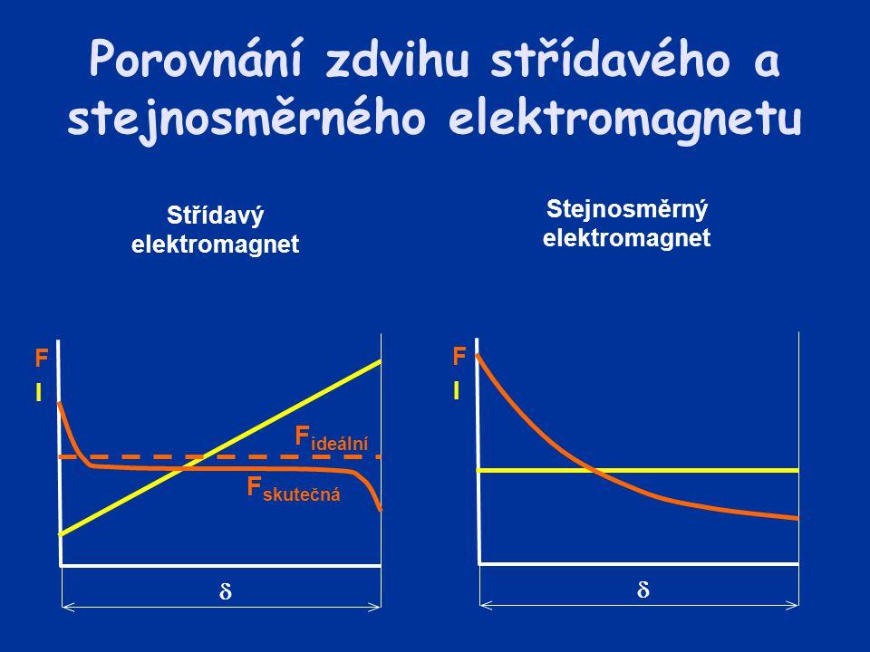 Porovnání zdvihu střídavého a stejnosměrného elektromagnetu  F I  F I Stejnosměrný elektromagnet Střídavý elektromagnet F ideální F skutečná