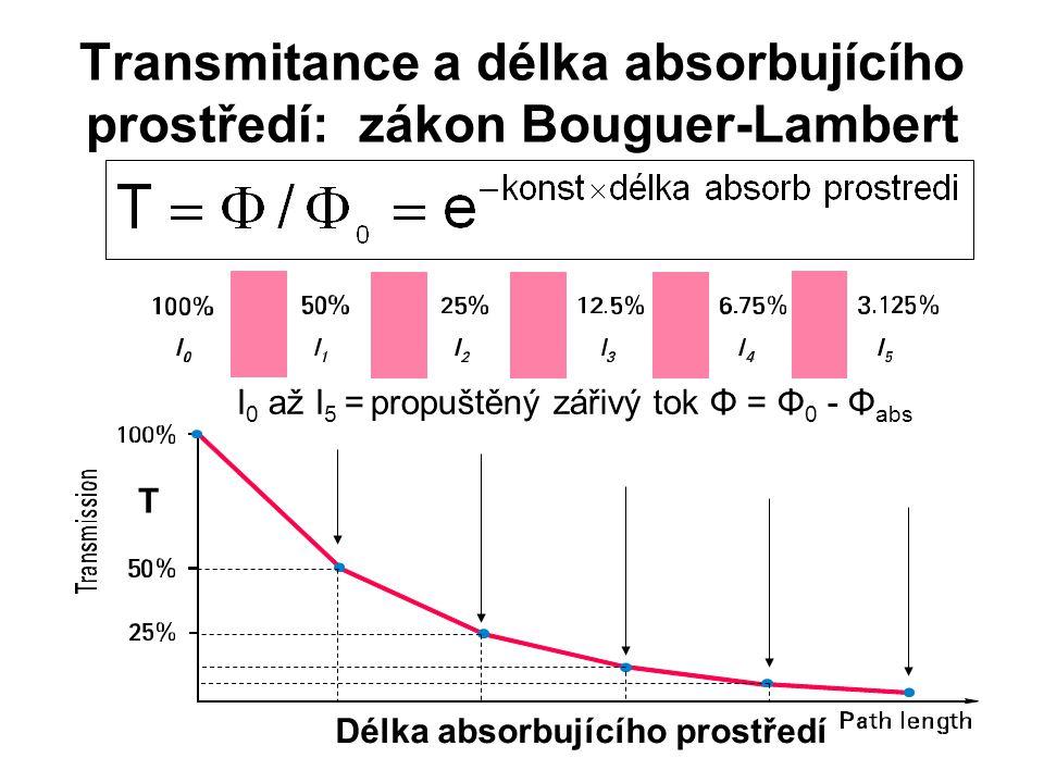 Transmitance a délka absorbujícího prostředí: zákon Bouguer-Lambert I 0 až I 5 = propuštěný zářivý tok Φ = Φ 0 - Φ abs T Délka absorbujícího prostředí