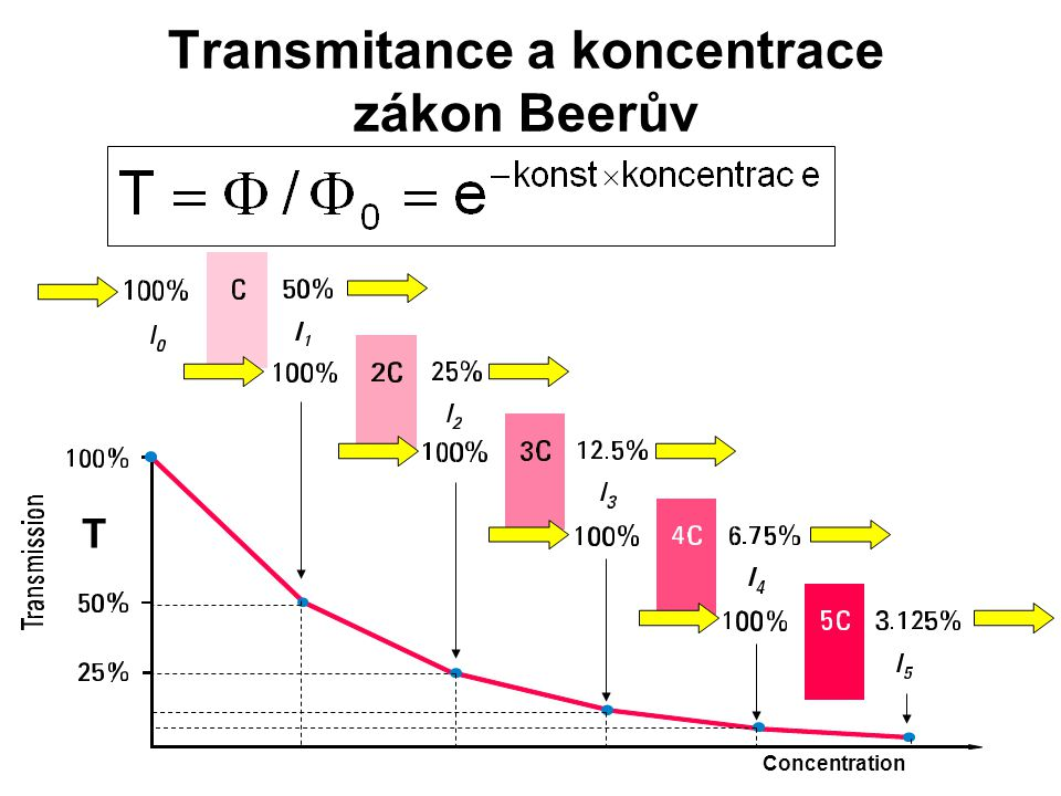 Transmitance a koncentrace zákon Beerův T Concentration