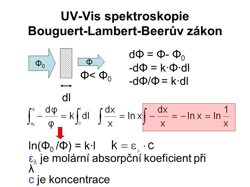 UV-Vis spektroskopie Bouguert-Lambert-Beerův zákon dΦ = Φ- Φ 0 -dΦ = k·Φ·dl -dΦ/Φ = k·dl Φ0Φ0 Φ Φ< Φ 0 dl ln(Φ 0 /Φ) = k·l ε λ je molární absorpční ko