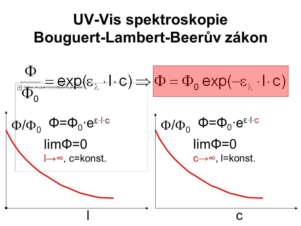 UV-Vis spektroskopie Bouguert-Lambert-Beerův zákon /0/0 c limΦ=0 c→∞, l=konst. Φ=Φ0·eε·l·cΦ=Φ0·eε·l·c /0/0 l limΦ=0 l→∞, c=konst. Φ=Φ0·eε·l·cΦ