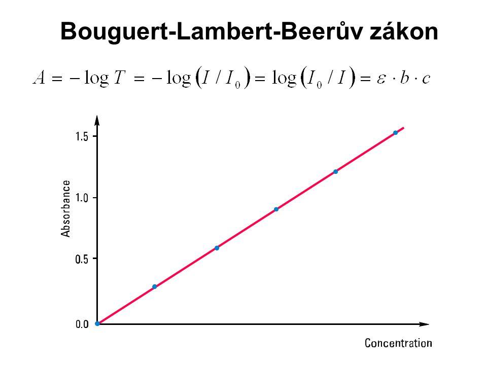 Bouguert-Lambert-Beerův zákon