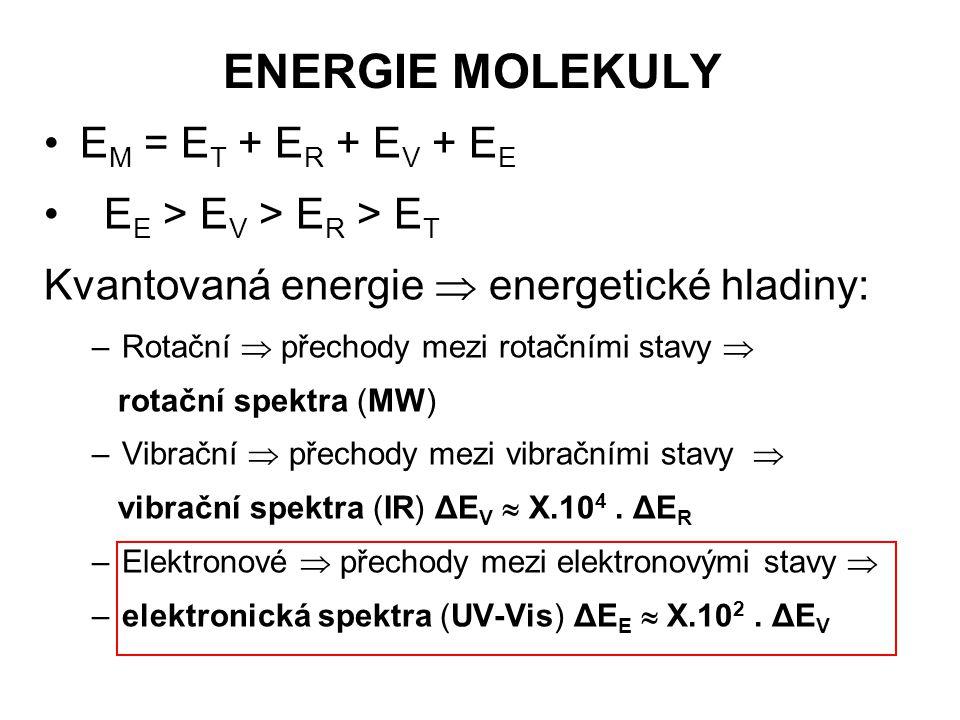 V=0 V=1 V=2 V=3 V=4 V=0 V=1  E E = 6,2 – 1,5 eV  E V = 0,6 – 0,06 eV  E R = 0,01 – 0,0001 eV EEEE Vibronický přechod  E E Rotačně-vibrační př.