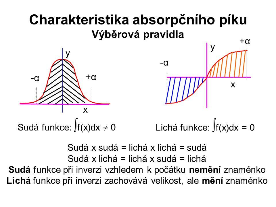 Charakteristika absorpčního píku Výběrová pravidla -α-α +α+α x y Sudá funkce:  f(x)dx  0 x y +α+α -α-α Lichá funkce:  f(x)dx = 0 Sudá x sudá = lich