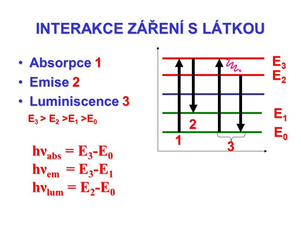 INTERAKCE ZÁŘENÍ S LÁTKOU Absorpce 1Absorpce 1 Emise 2Emise 2 Luminiscence 3Luminiscence 3 1 2 E0E0E0E0 E2E2E2E2 E1E1E1E1 E 3 > E 2 >E 1 >E 0 E3E3E3E3
