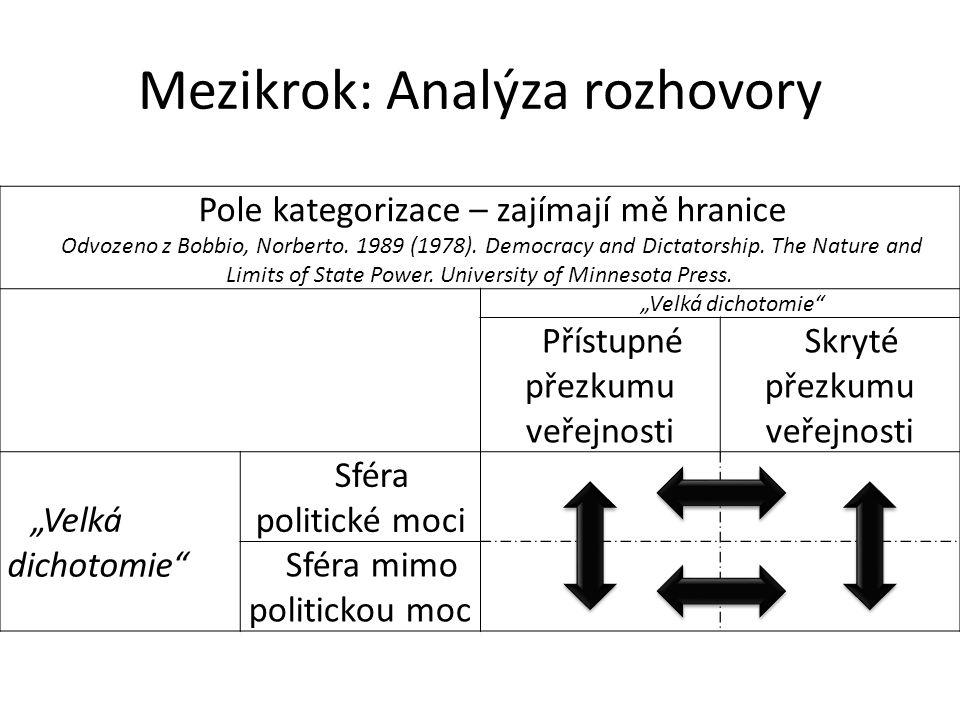 Mezikrok: Analýza rozhovory Pole kategorizace – zajímají mě hranice Odvozeno z Bobbio, Norberto. 1989 (1978). Democracy and Dictatorship. The Nature a