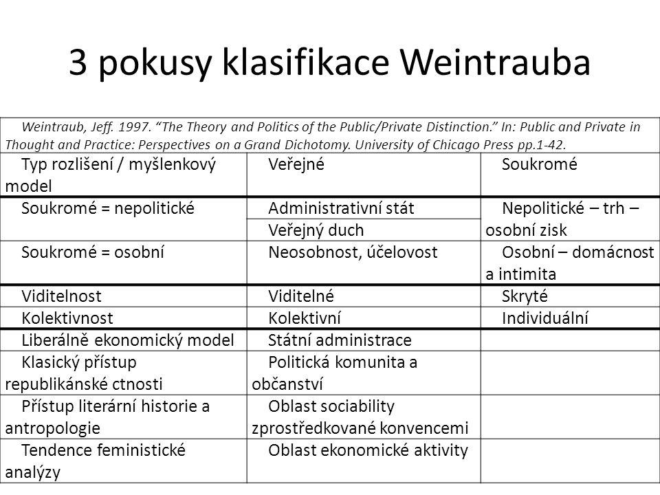 3 pokusy klasifikace Weintrauba Weintraub, Jeff. 1997.