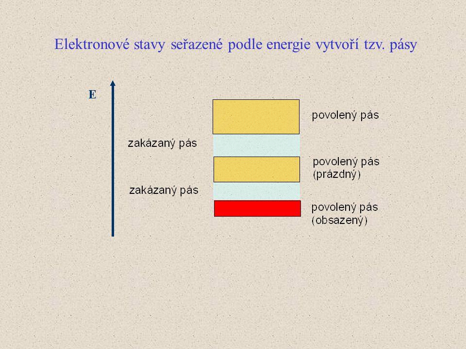 Elektronové stavy seřazené podle energie vytvoří tzv. pásy