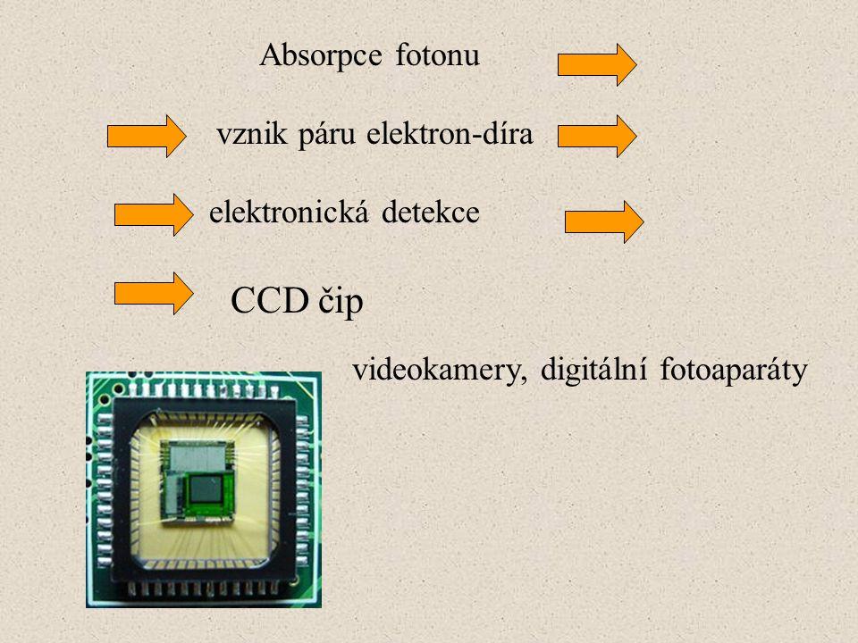 Absorpce fotonu vznik páru elektron-díra elektronická detekce CCD čip videokamery, digitální fotoaparáty