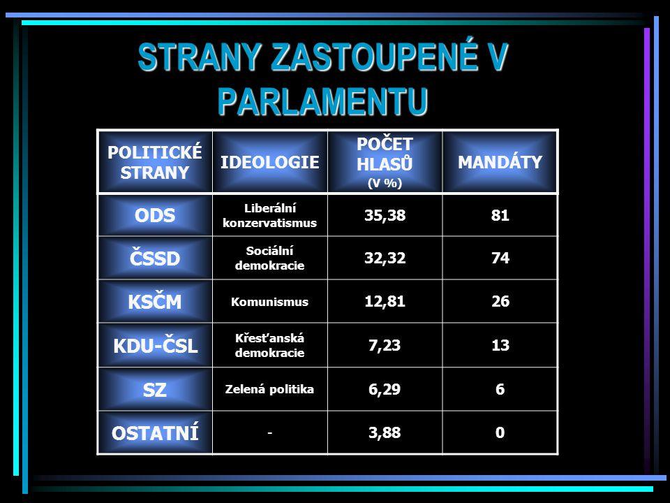 POLITICKÝ SYSTÉM ČR Česká republika je demokratická parlamentní republika.