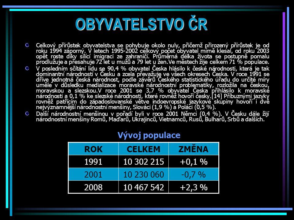 OBYVATELSTVO ČR Celkový přírůstek obyvatelstva se pohybuje okolo nuly, přičemž přirozený přírůstek je od roku 1994 záporný.