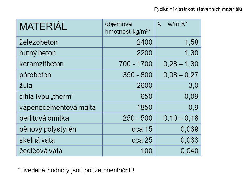 Fyzikální vlastnosti stavebních materiálů MATERIÁL objemová hmotnost kg/m 3 * w/m.K* železobeton24001,58 hutný beton22001,30 keramzitbeton700 - 17000,