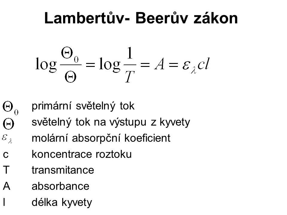 Lambertův- Beerův zákon primární světelný tok světelný tok na výstupu z kyvety molární absorpční koeficient ckoncentrace roztoku Ttransmitance Aabsorb