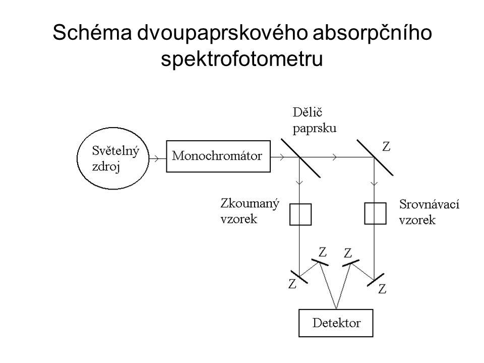 Schéma dvoupaprskového absorpčního spektrofotometru