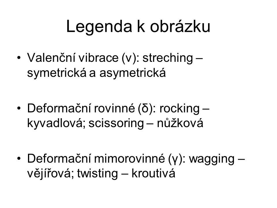 Legenda k obrázku Valenční vibrace (ν): streching – symetrická a asymetrická Deformační rovinné (δ): rocking – kyvadlová; scissoring – nůžková Deforma
