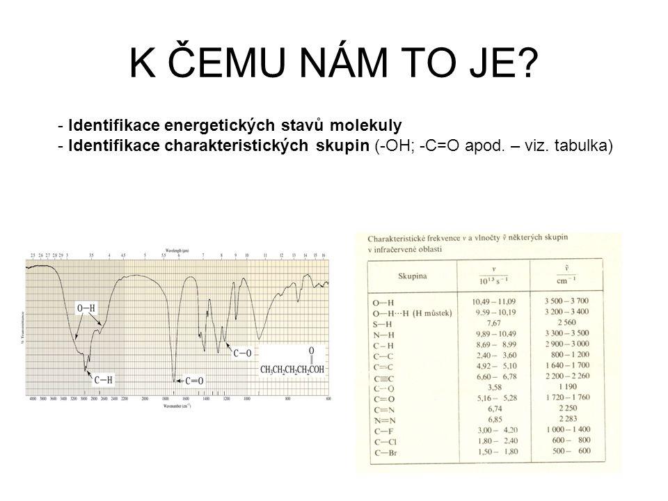 K ČEMU NÁM TO JE? - Identifikace energetických stavů molekuly - Identifikace charakteristických skupin (-OH; -C=O apod. – viz. tabulka)