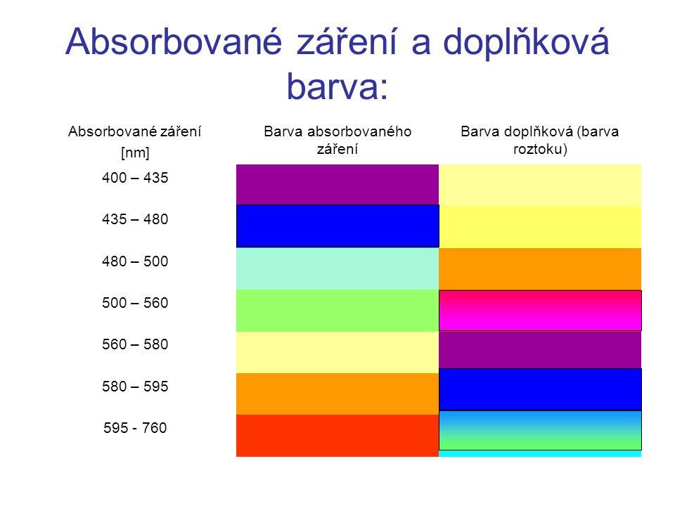 Absorbované záření a doplňková barva: Absorbované záření [nm] Barva absorbovaného záření Barva doplňková (barva roztoku) 400 – 435 435 – 480 480 – 500