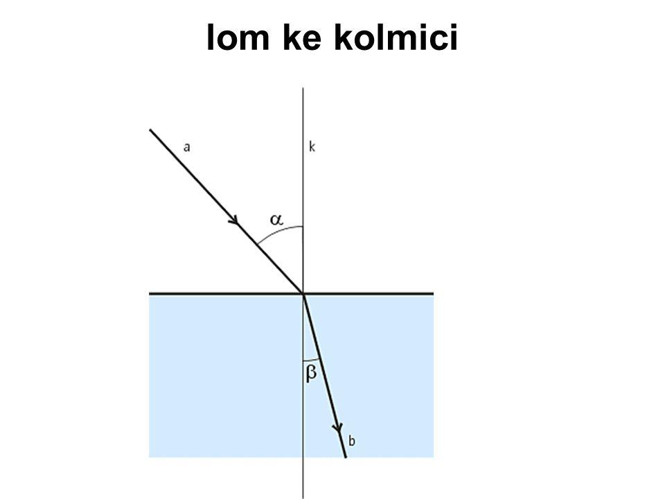 Lom od kolmice lom od kolmice - nastává na rozhraní prostředí, přechází-li paprsek světla z opticky hustšího do opticky řidšího prostředí; úhel lomu β je větší než úhel dopadu 