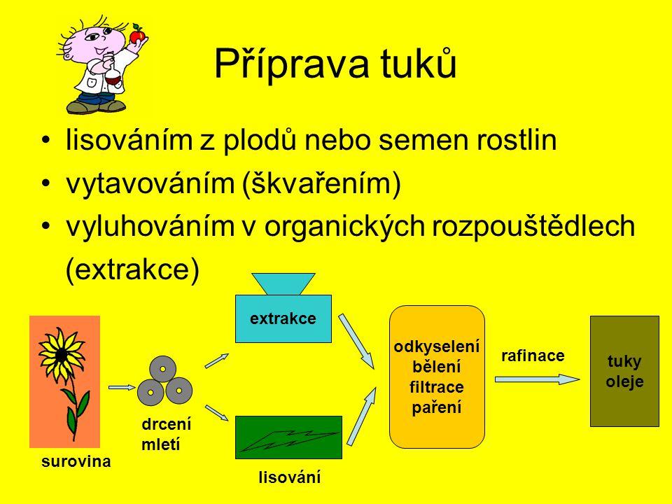 Příprava tuků lisováním z plodů nebo semen rostlin vytavováním (škvařením) vyluhováním v organických rozpouštědlech (extrakce) surovina extrakce lisov
