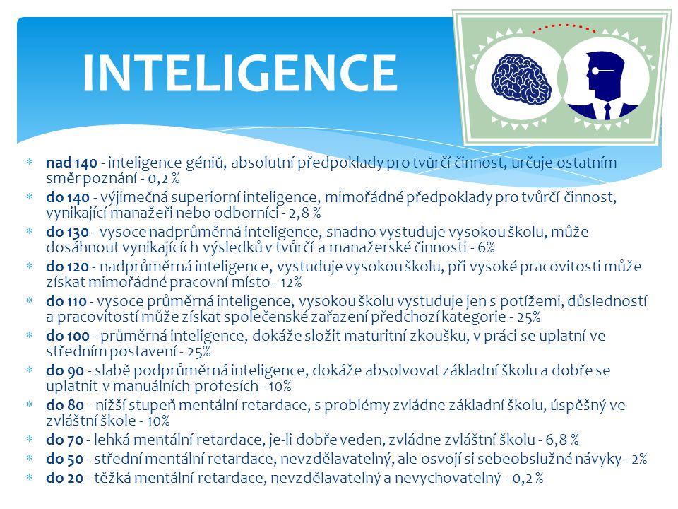  primární (smysly)  psychomotorické - naučit se vykonávat určité sestavy pohybů, motorická rychlost, orientace v prostoru, koordinace  produktivní - využití starých vědomostí k získání nových  vjemové - umožňují vnímat a rozlišovat to, co vnímají smysly (barvy, zvuky, vůně, …)  myšlenkově poznávací (intelektuální) – orientace v novém prostředí, řešení problémů  sociální – vycházet s lidmi, zapůsobit ve společnosti DĚLENÍ SCHOPNOSTÍ