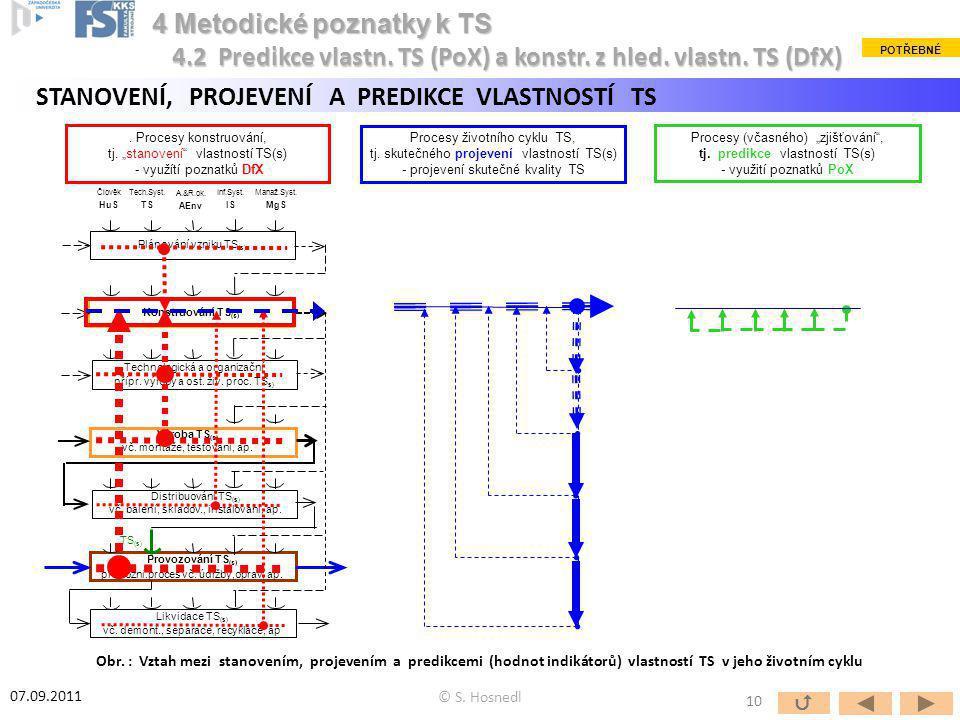 Člověk HuS Tech.Syst. TS A.&R.ok. AEnv Inf.Syst. IS Manaž.Syst. MgS Plánování vzniku TS (s) Konstruování TS (s) Technologická a organizační přípr. výr