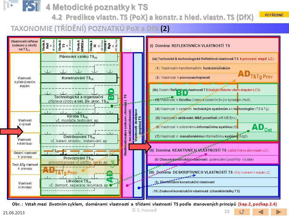 TAXONOMIE (TŘÍDĚNÍ) POZNATKŮ PoX a DfX (2) 4 Metodické poznatky k TS POTŘEBNÉ 4.2 Predikce vlastn. TS (PoX) a konstr. z hled. vlastn. TS (DfX) 21.06.2